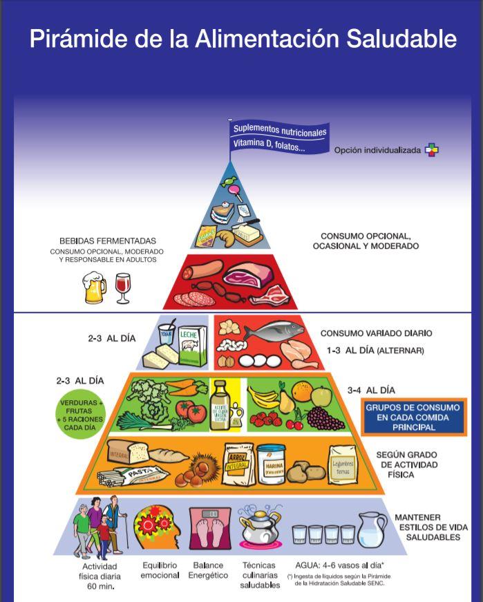 La pirámide nutricional o alimentaria, basada en la ingesta de frutas, vegetales, cereales y proteínas.