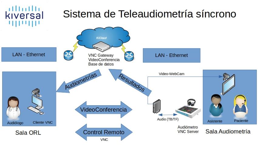 Sistema Teleaudiología Sincrono Audixi 10