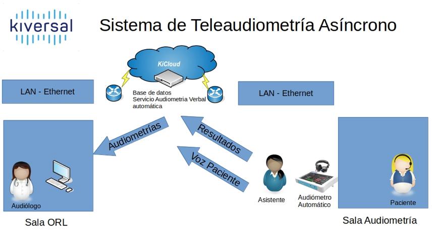 Sistema teleaudiología asincrono Audixi 10