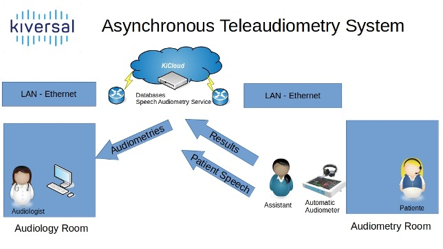 Asynchronous Teleaudiometry System - Kiversal